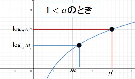 対数不等式を解くときの注意点