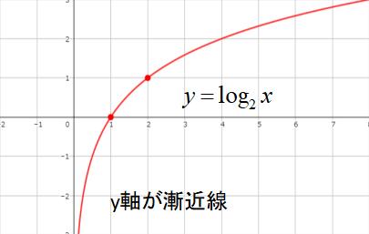対数関数のグラフの書き方