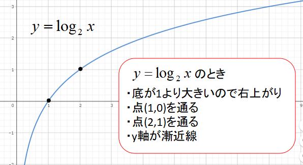 対数関数のグラフの特徴