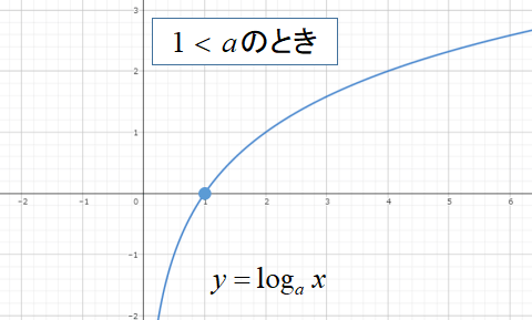 対数関数のグラフの形