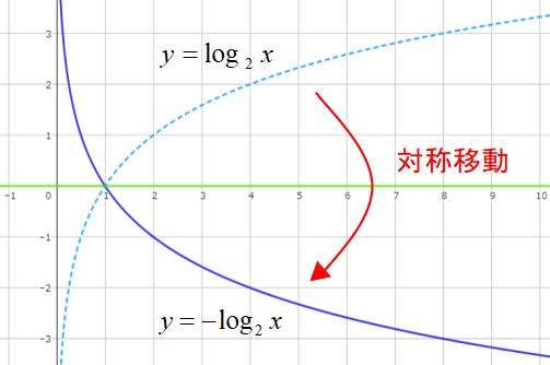対称移動のグラフ