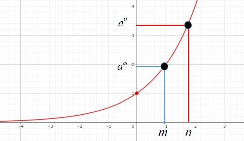 指数不等式を解くときの注意点