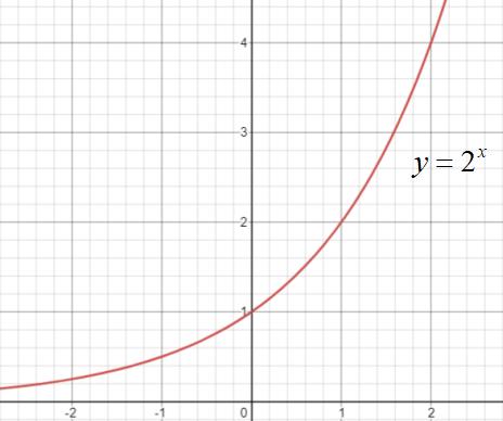 指数関数\(y=2^{x}\)のグラフ