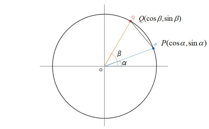 加法定理の証明:余弦定理を使う